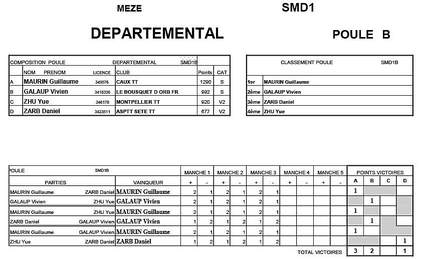 Critérium Départemental T4- Seniors D1