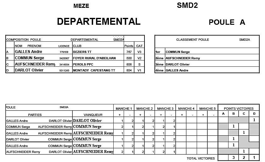 Critérium Départemental T4- Seniors D2