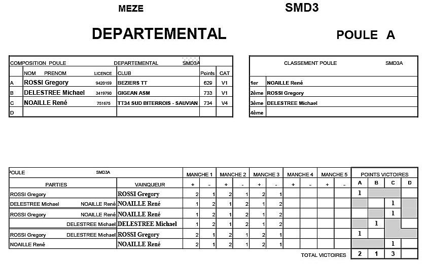 Critérium Départemental T4- Seniors D3