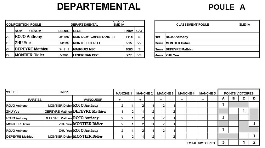 Critérium Départemental T2- Seniors D1